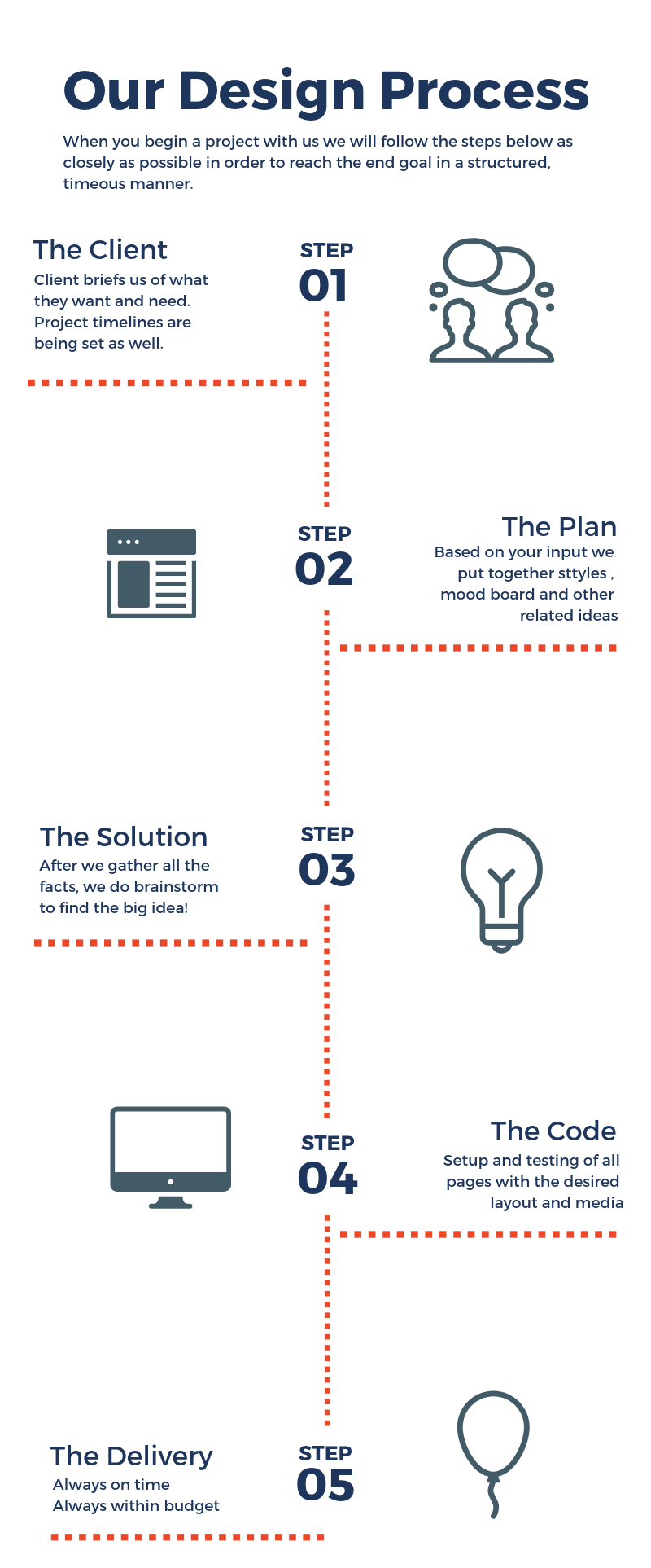 this is our process to discover our clients needs and solve thier problems